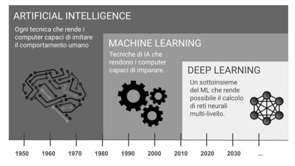 Relazione tra AI, ML e DL [4]